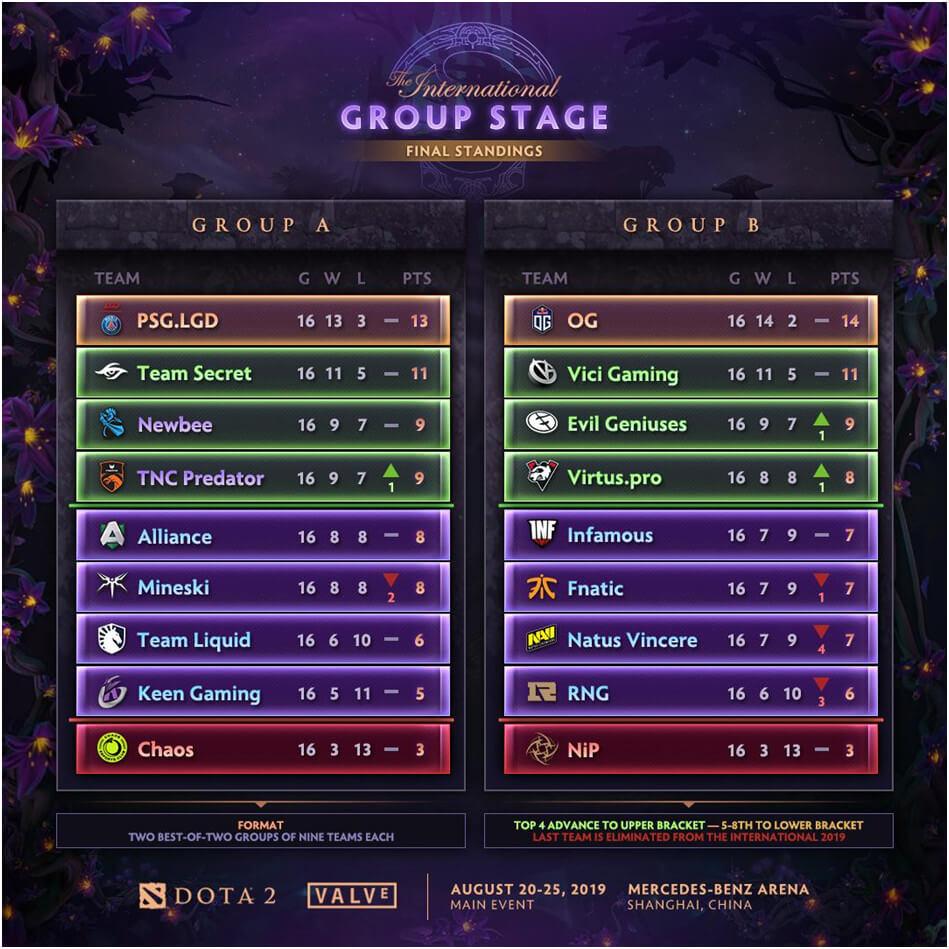 ti9-fazagrupowa