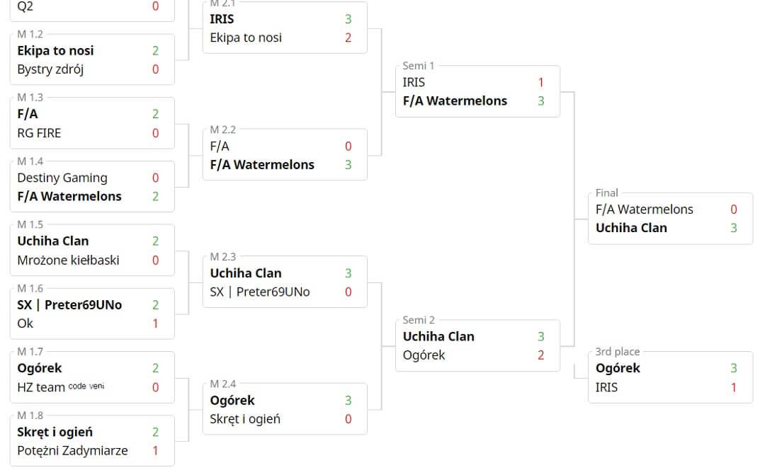 Uchiha Clan w finale